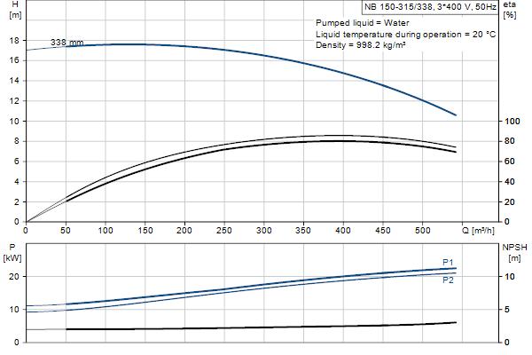 Гидравлическая характеристика насосов NB 150-315/338 A-F1-A-E-GQQE