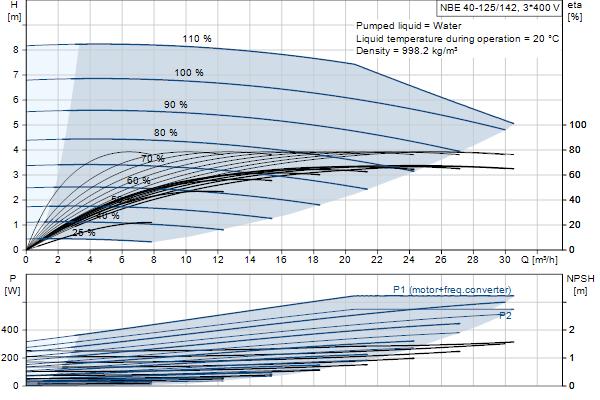 Кривая характеристики насосов NBE 40-125/142 A-F2-A-E-BAQE