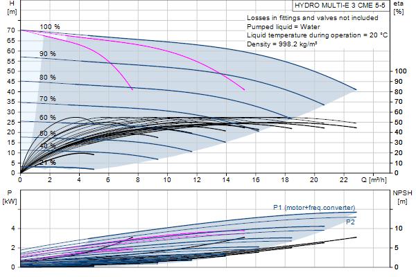 Кривая характеристики насосов HYDRO MULTI-E 3 CME5-05