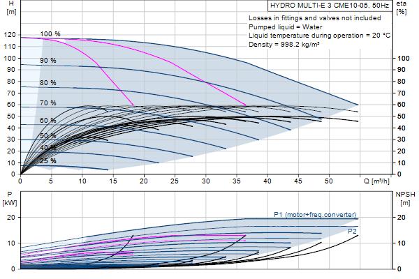 Кривая характеристики насосов HYDRO MULTI-E 3 CME10-05