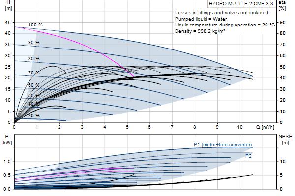 Кривая характеристики насосов HYDRO MULTI-E 2 CME3-03