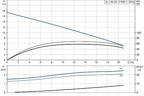 Гидравлическая характеристика насосов SL1.50.80.22.2.50D.C