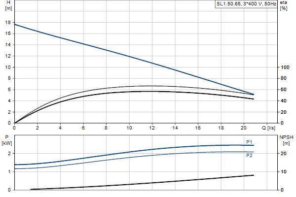 Гидравлическая характеристика насосов SL1.50.65.22.2.50D.C