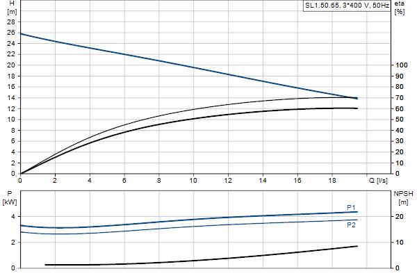 Гидравлическая характеристика насосов SL1.50.65.40.2.51D.C
