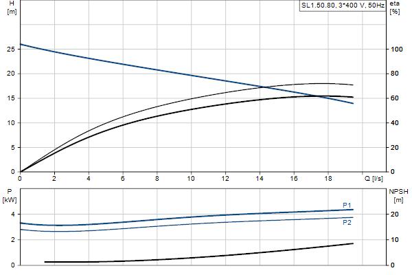 Гидравлическая характеристика насосов SL1.50.80.40.2.51D.C