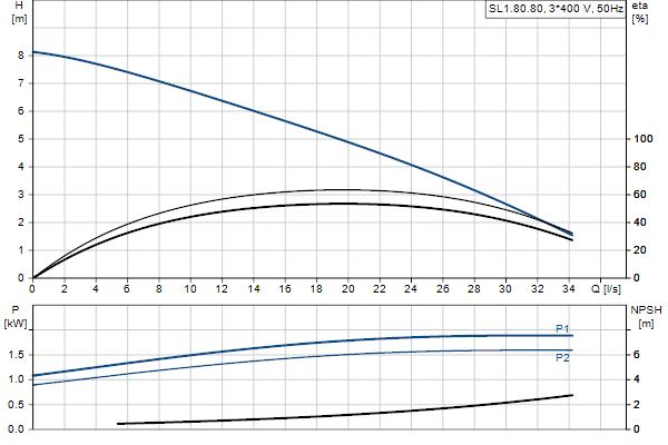 Гидравлическая характеристика насосов SL1.80.80.15.4.50D.C