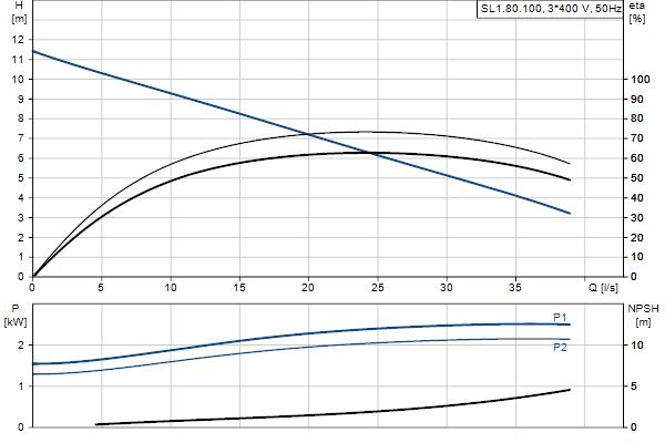 Гидравлическая характеристика насосов SL1.80.100.22.4.50D.C