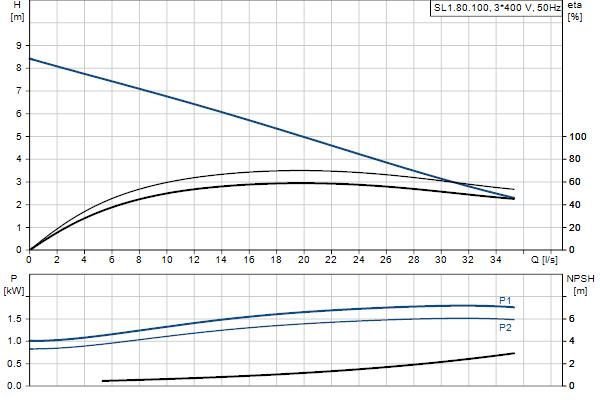 Гидравлическая характеристика насосов SL1.80.100.15.4.50D.C