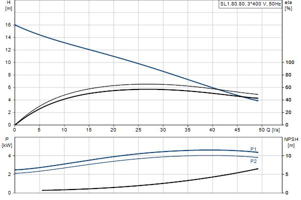 Гидравлическая характеристика насосов SL1.80.80.40.4.51D.C