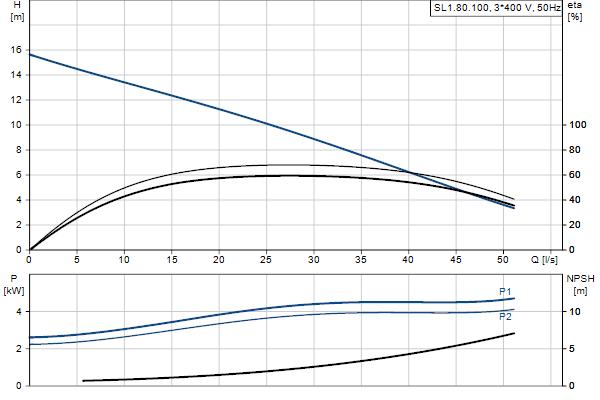 Гидравлическая характеристика насосов SL1.80.100.40.4.51D.C