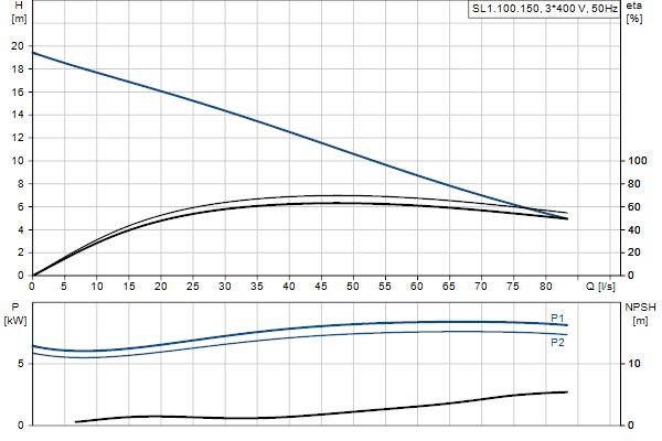 Гидравлическая характеристика насосов SL1.100.150.75.4.51D.C