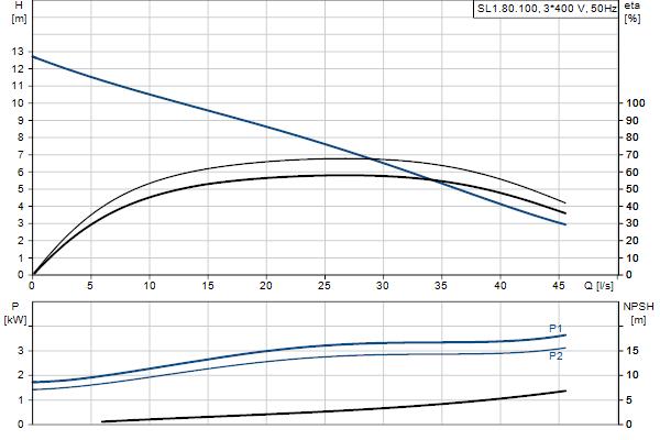 Гидравлическая характеристика насосов SL1.80.100.30.EX.4.50D.C