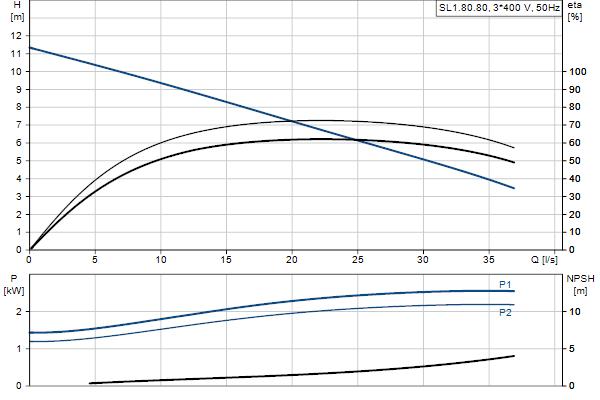 Гидравлическая характеристика насосов SL1.80.80.22.EX.4.50D.C