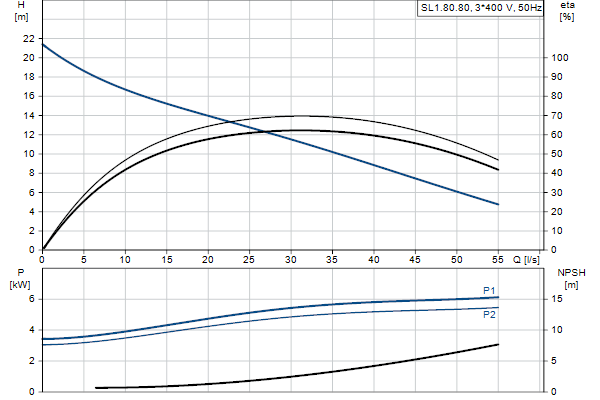 Гидравлическая характеристика насосов SL1.80.80.55.EX.4.51D.C