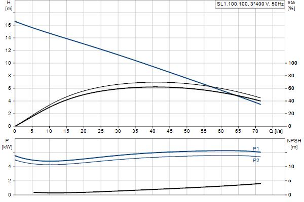 Гидравлическая характеристика насосов SL1.100.100.55.EX.4.51D.C