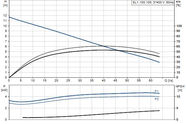 Гидравлическая характеристика насосов SL1.100.100.40.EX.4.51D.C