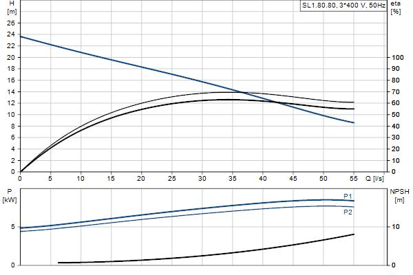 Гидравлическая характеристика насосов SL1.80.80.75.EX.4.51D.C