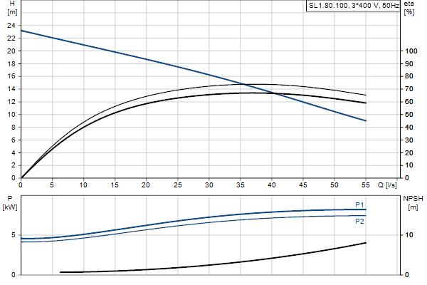 Гидравлическая характеристика насосов SL1.80.100.75.EX.4.51D.C