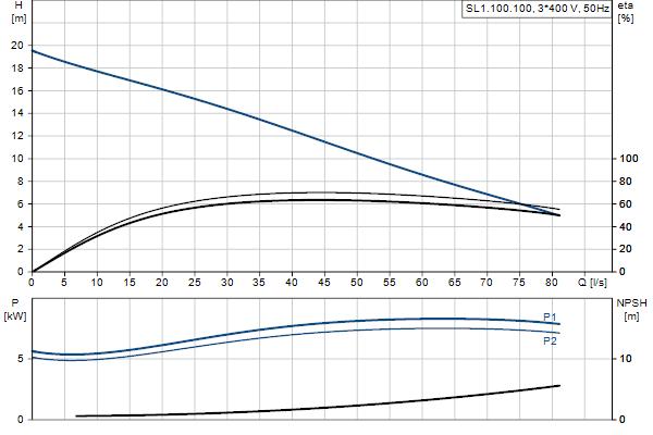 Гидравлическая характеристика насосов SL1.100.100.75.EX.4.51D.C
