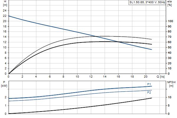 Гидравлическая характеристика насосов SL1.50.65.30.EX.2.50D.C