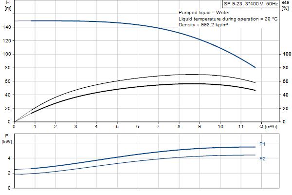 Кривая характеристики насосов SP 9-23