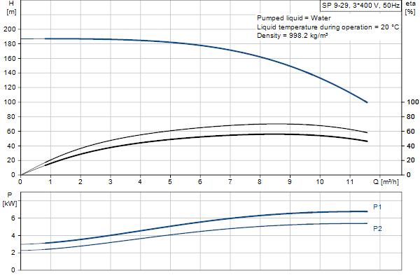 Гидравлическая характеристика насосов SP 9-29
