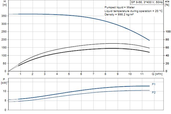 Гидравлическая характеристика насосов SP 9-56