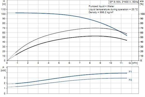 Кривая характеристики насосов SP 9-16N