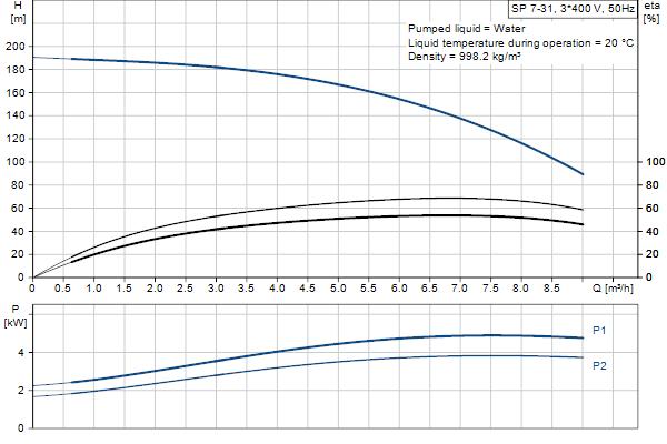Гидравлическая характеристика насосов SP 7-31
