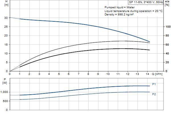 Гидравлическая характеристика насосов SP 11-5N