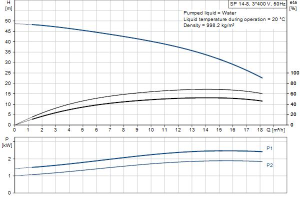 Кривая характеристики насосов SP 14-8