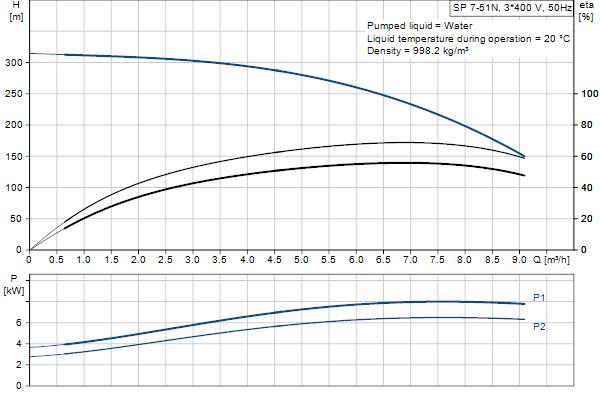 Кривая характеристики насосов SP 7-51N