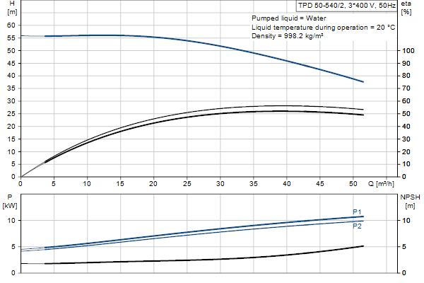 Гидравлическая характеристика насосов TPD 50-540/2 A-F-A-GQQE