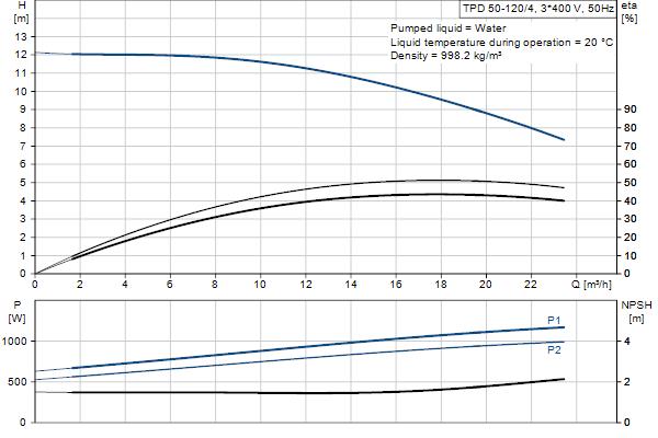 Гидравлическая характеристика насосов TPD 50-120/4 A-F-B-BAQE