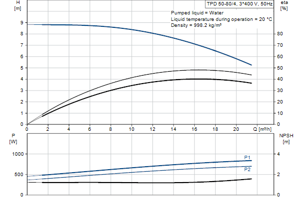 Гидравлическая характеристика насосов TPD 50-80/4 A-F-A-BAQE