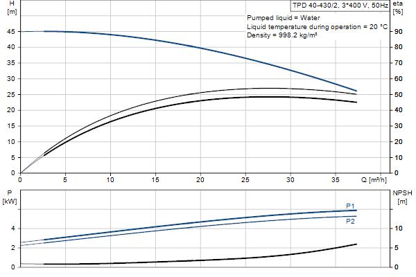 Гидравлическая характеристика насосов TPD 40-430/2 A-F-A-GQQE