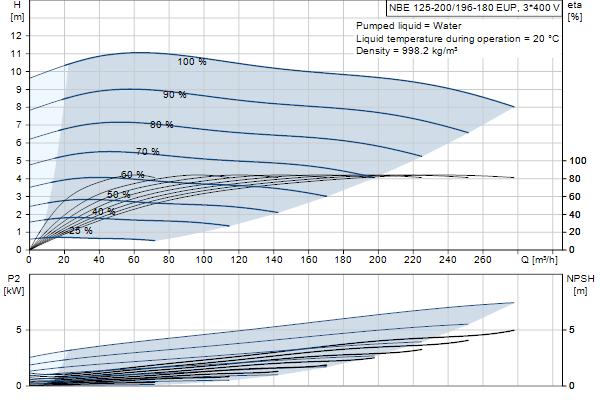 Кривая характеристики насосов NBE 125-200/196-180 EUP A-F2-A-E-BAQE