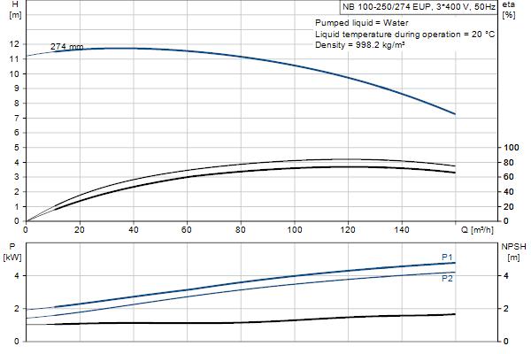 Гидравлическая характеристика насосов NB 100-250/274 EUP A-F2-A-E-GQQE