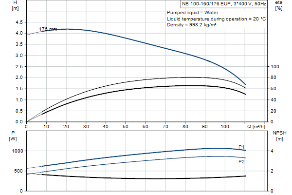 Гидравлическая характеристика насосов NB 100-160/176 EUP A-F2-A-E-GQQE