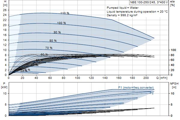 Гидравлическая характеристика насосов NBE 100-250/245 EUP A-F2-A-E-BAQE