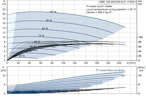 Кривая характеристики насосов NBE 100-250/245 EUP A-F2-A-E-GQQE