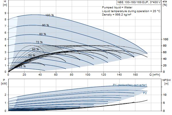 Гидравлическая характеристика насосов NBE 100-160/169 EUP A-F2-A-E-GQQE