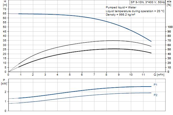 Гидравлическая характеристика насосов SP 9-10N