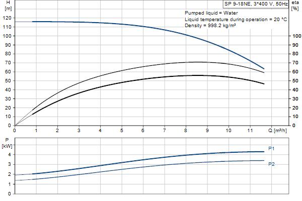 Гидравлическая характеристика насосов SP 9-18NE