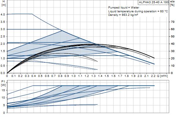 Гидравлическая характеристика насосов ALPHA3 25-40 A 180