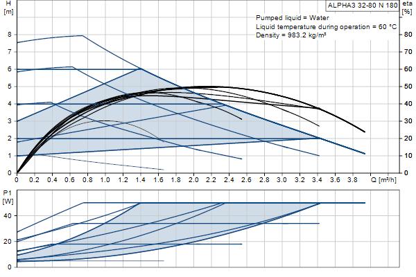 Гидравлическая характеристика насосов ALPHA3 32-80 N 180