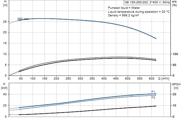 Гидравлическая характеристика насосов NB 150-250/282 EUP A-F1-A-E-BAQE