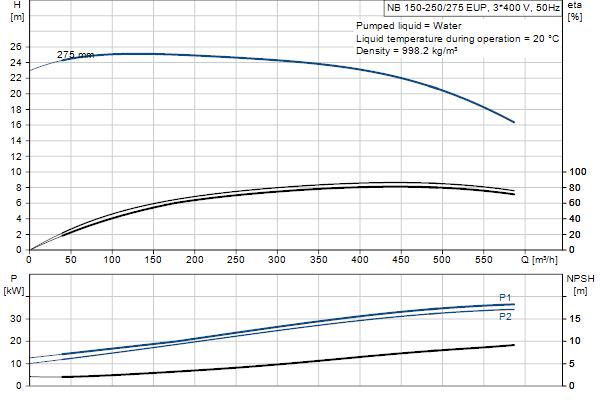 Гидравлическая характеристика насосов NB 150-250/275 EUP A-F1-A-E-GQQE