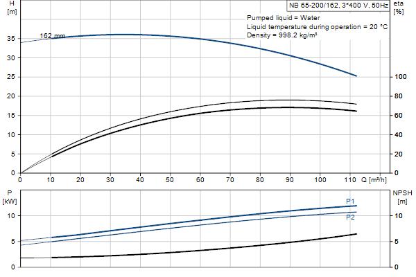 Гидравлическая характеристика насосов NB 65-200/162 A-F2-A-E-GQQE