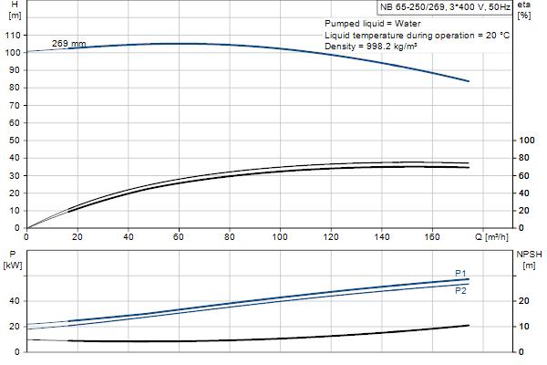 Гидравлическая характеристика насосов NB 65-250/269 A-F2-A-E-GQQE